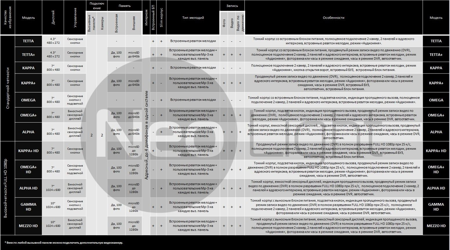 Сравнительная таблица домофонов Neolight